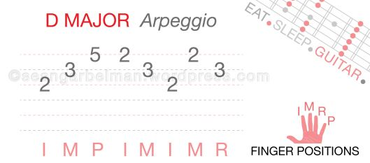 Guitar D major Arpeggio-01