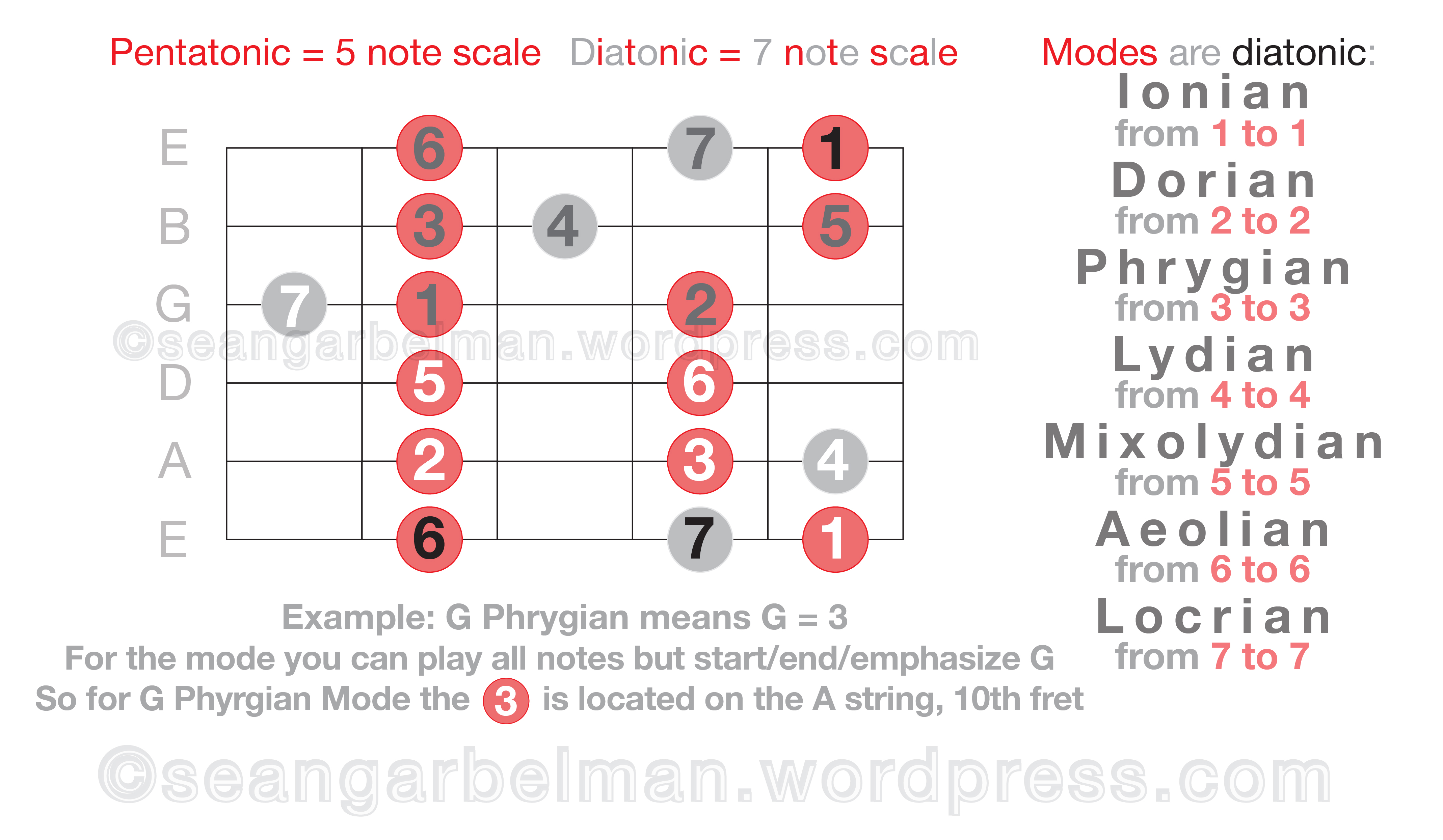 learning guitar scales and modes relationship