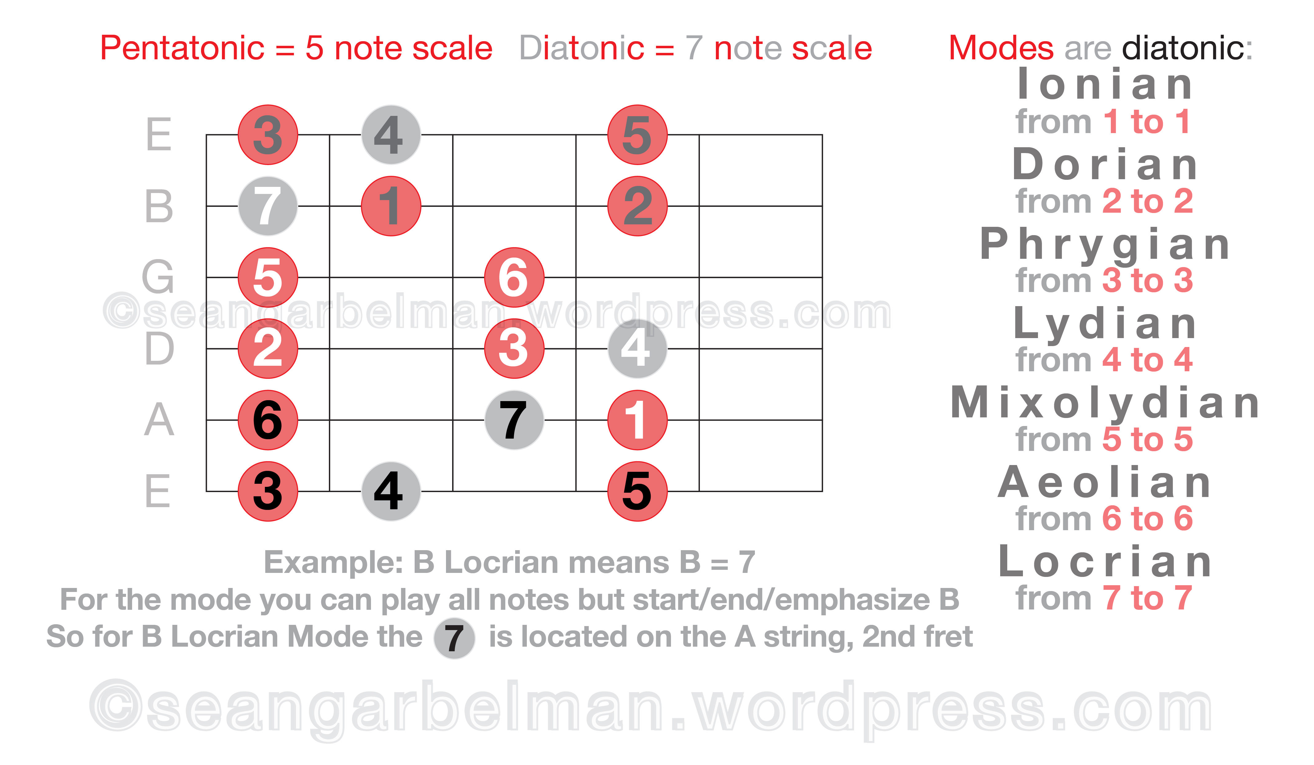 my gift to r guitar learn pentatonic scales diatonic scales and modes from 5 simple diagrams. Black Bedroom Furniture Sets. Home Design Ideas