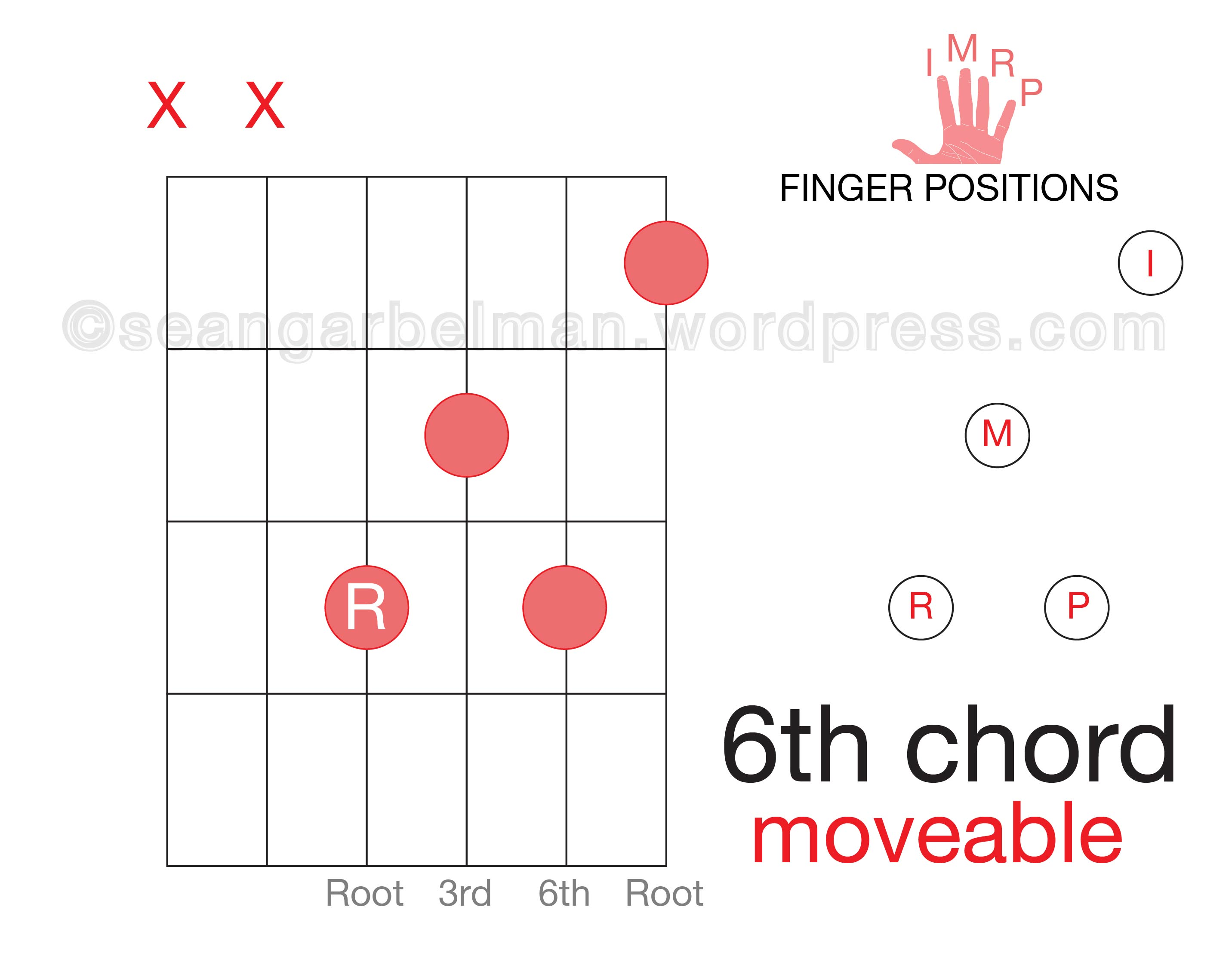 How to play jazz eat sleep guitar a 01 guitar 6th moveable d 01 hexwebz Gallery