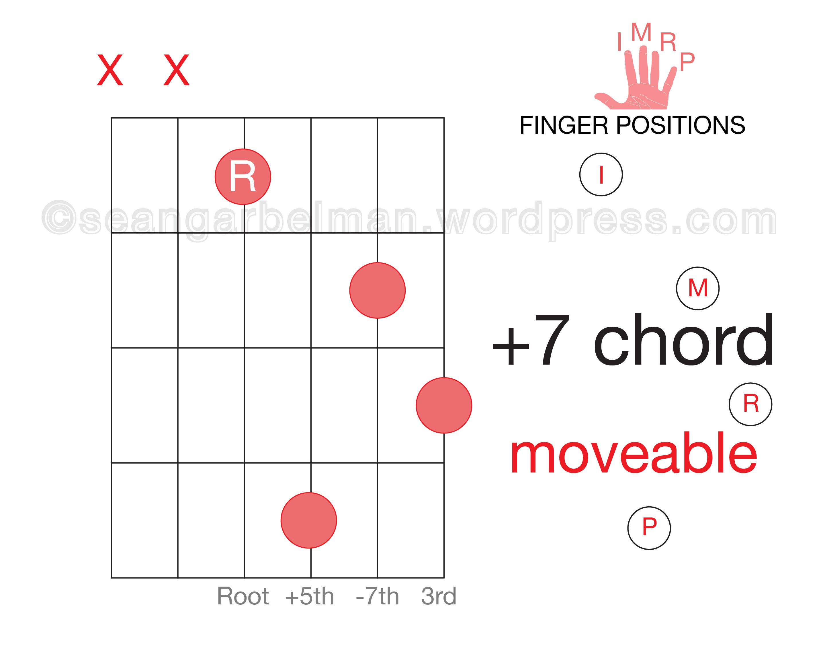 Here Is A Jazz Starter Kit That I Put Together For Guitar Players