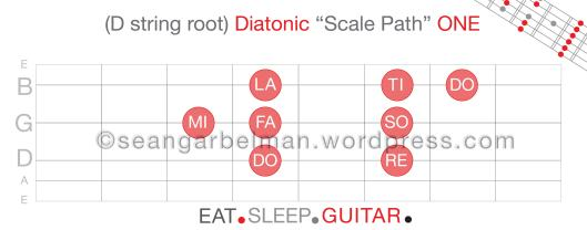 Guitar Scale Path D str 1-02