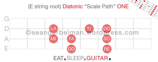 Guitar Scale Path E str 1-02