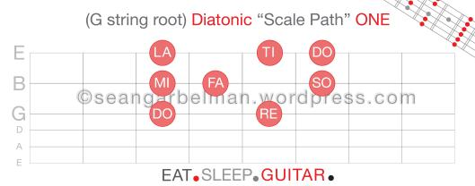 Guitar Scale Paths One-02